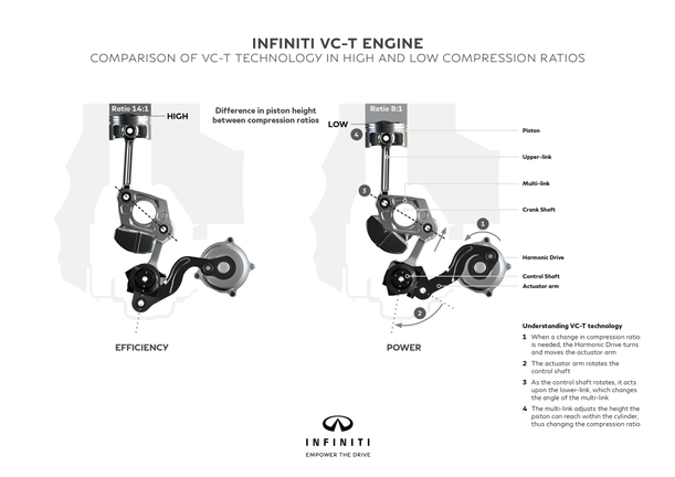 INFINITI VC-Turbo: The world\'s first production-ready variable ...