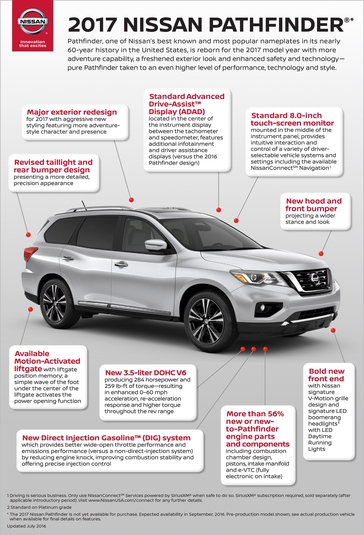 2017 Nissan Pathfinder Towing Capacity >> Infographics 2017 Nissan Pathfinder Overview And Heritage