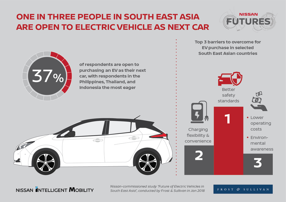 One In Three Southeast Asian Consumers Open To Buying Electric Car